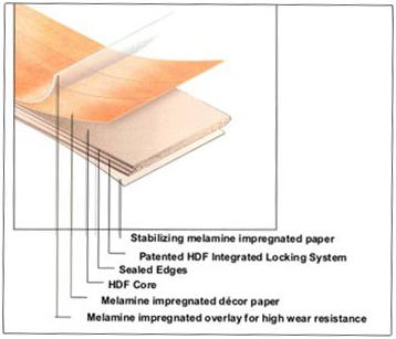 About Laminate Flooring Sawlfa